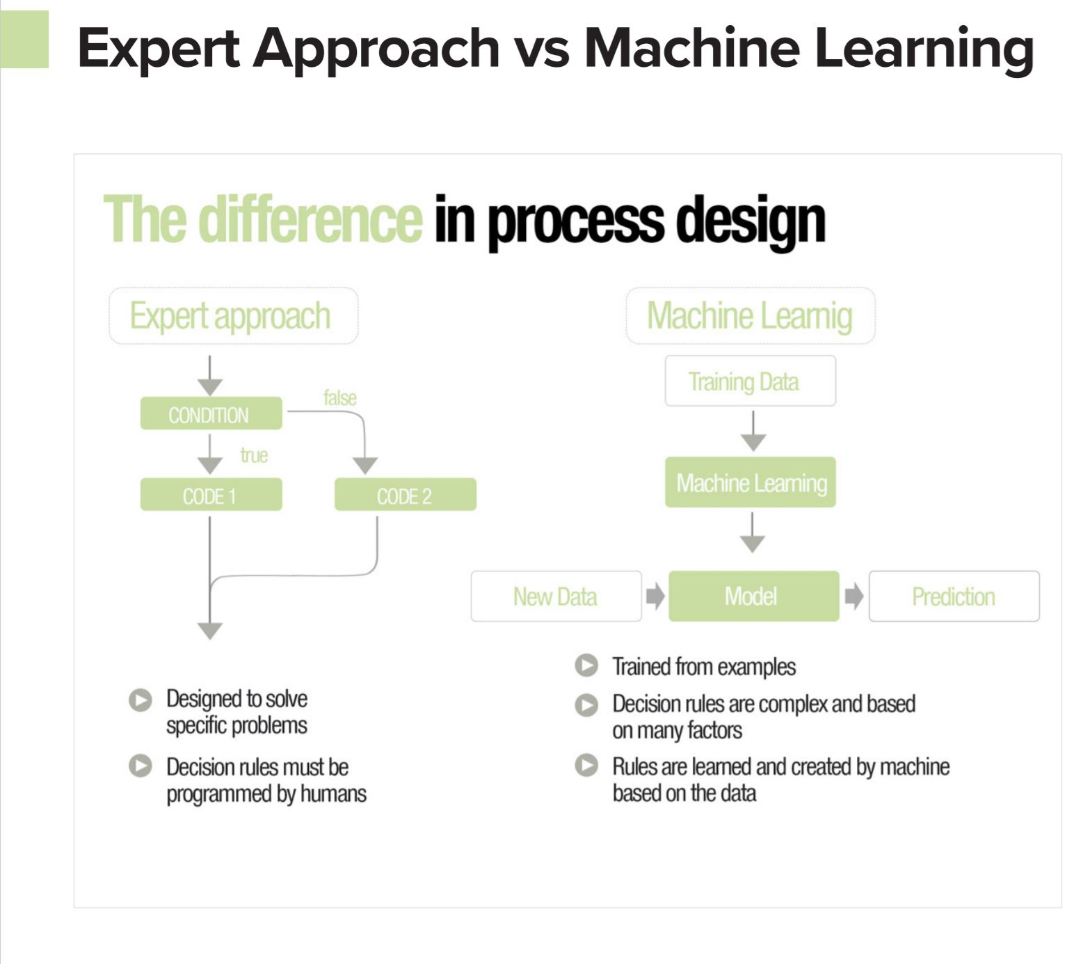 expertapproach vs machine learning in marketing automation